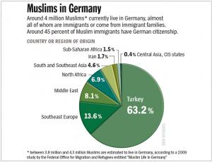 muslims germany