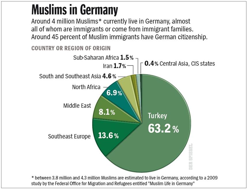 Muslim Deutschland