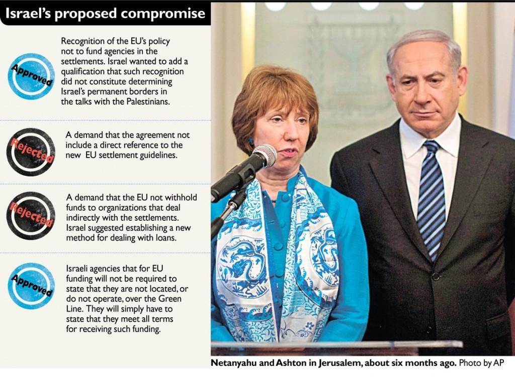 eu-israel-horizon2020
