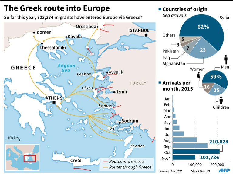 greek route into europe